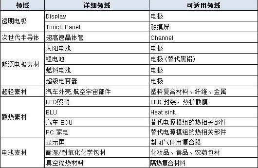 华为比亚迪等商讨石墨烯应用 石墨烯产业发展预测