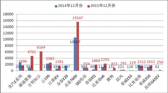 我国新能源汽车行业12月份月度监测报告