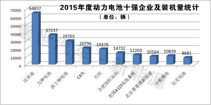 2015年新能源车装机量动力电池企业排行榜TOP10