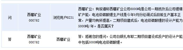 西藏矿业:二期项目包括5000吨电池级碳酸锂