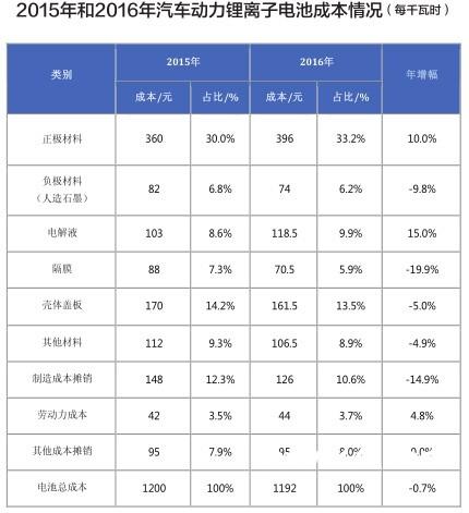 2016中国动力锂电池成本或超1192元/kWh