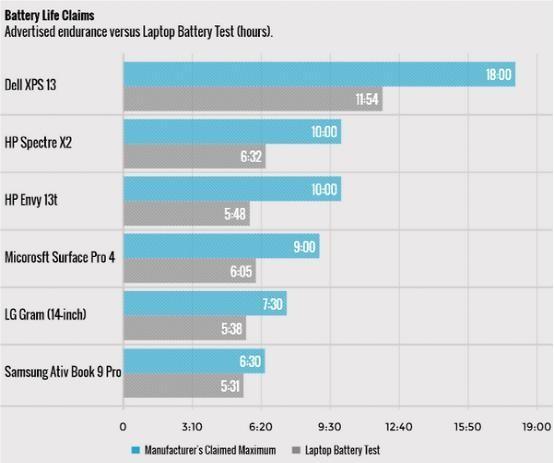 实测主流笔记本的电池:续航和寿命都糟糕