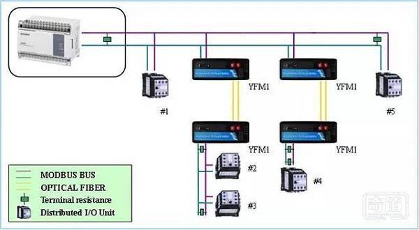 智能家居總線系統專題:主流總線系統特色概述