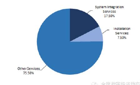 工业互联市场分析