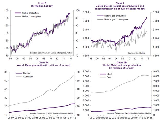 图表分析:中国的产能过剩 也是全球的