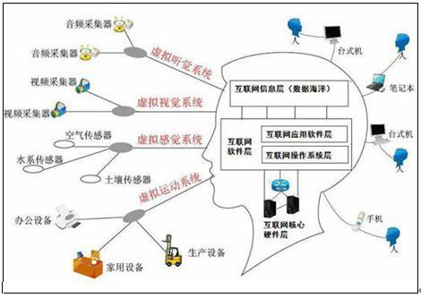大数据结构图