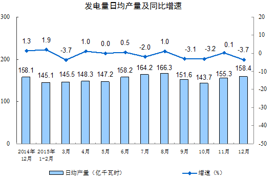 中国12月工业增涨5.9%