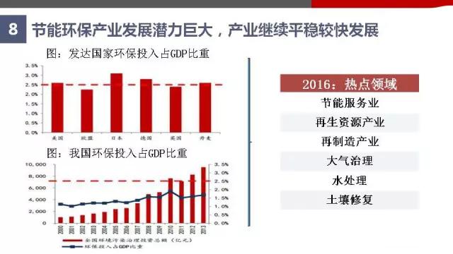 2016年中国绿色制造发展趋势(图解)