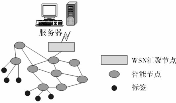 无线传感技术物联网
