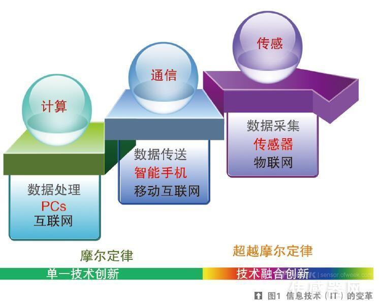 中科院王曦:物联网时代的传感器和材料创新图片