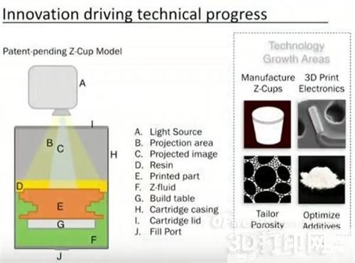 Adaptive 3D研发定制聚合物材料