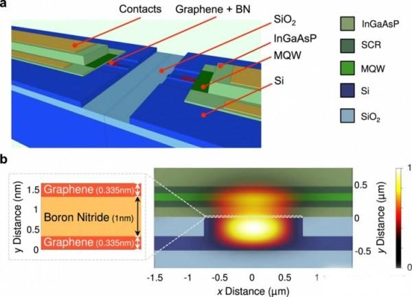 在摩尔定律的最后,模拟神经元和神经回路的设计理念可以为处理器带来更为优越的功耗比和可伸缩性。在光电子学中,光导纤维和激光晶体管是实现这一理念的理想方法,因为光子的移动速度比电子更快。   而在最新的自然科学报告中表明,石墨烯电容器能够将神经形态的芯片架构和光电子完美结合。   但不要高兴太早,我们可能还要在未来面临下一个严峻的问题:模拟神经形态电路阵列的激光晶体管能否有足够快的速度来处理从传感器得到的数据。