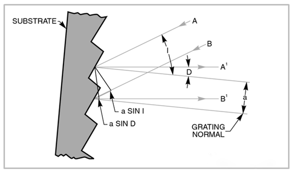 a(sin i + sin d) = mλ   其中m为整数,即衍射级数.