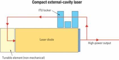 什么是可调激光器