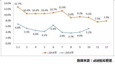 2016年中国装备制造业及工业发展形势展望