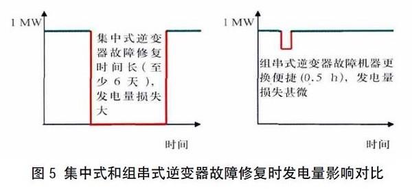 組串式vs集中式:光伏逆變器究竟選誰?