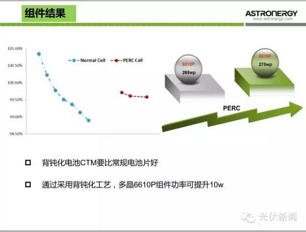 探究:多晶硅perc太阳能电池技术