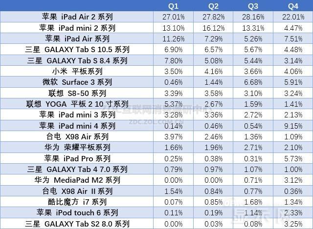 平板电脑排行榜2016_2016年10寸以上平板电脑推荐10寸以上大屏平