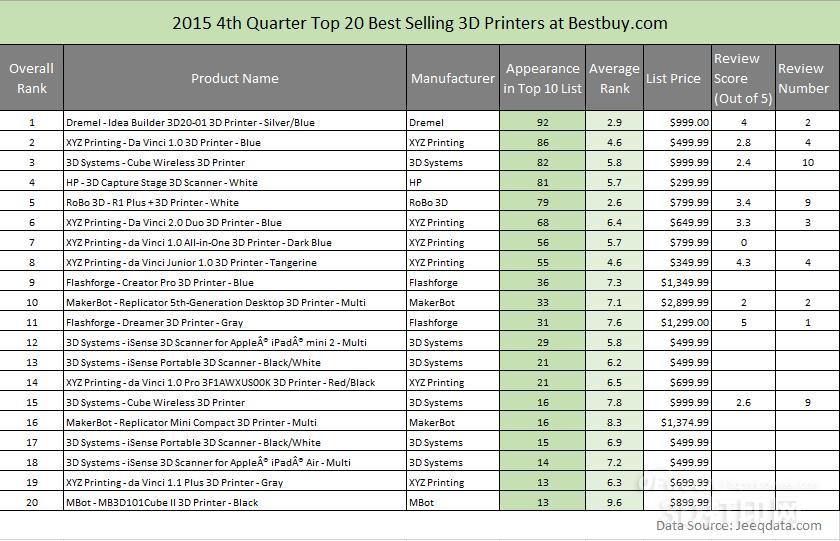 重磅:2015年全球3D打印产品销售数据出炉