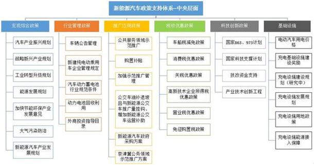 图3 中央政府支持政策体系框架图图片
