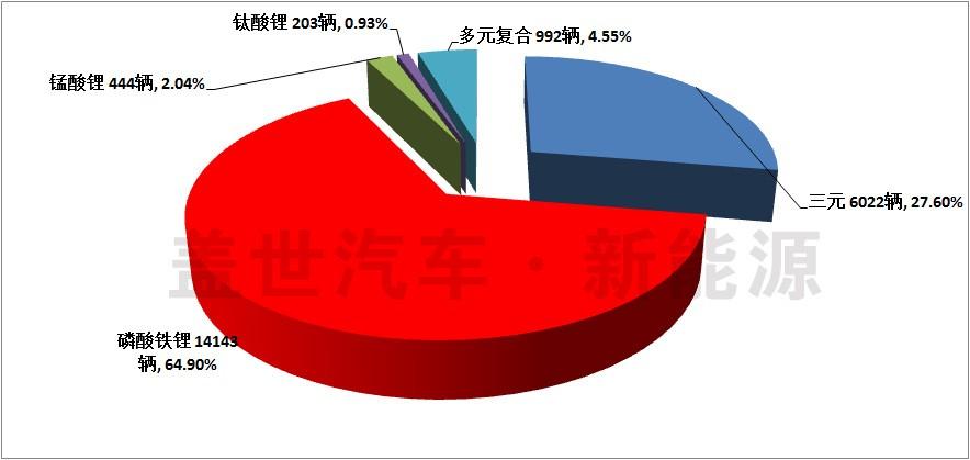 纯电动汽车主要动力电池厂商信息统计