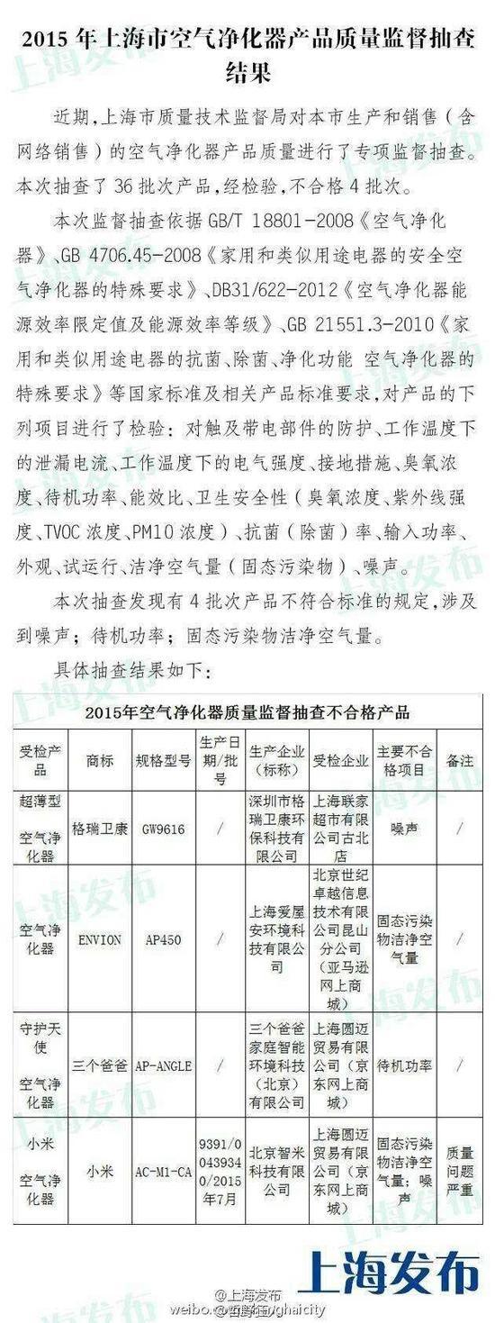 上海市空气净化器产品质量监督抽查结果