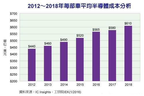 汽车电子化程度变高 2018年每部车半导体成本将达610美元