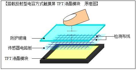三菱电机推出工业用彩色TFT液晶模块的新产品