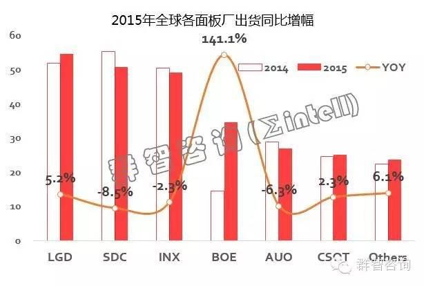 2015年全球液晶电视面板分析:京东方暴增141%