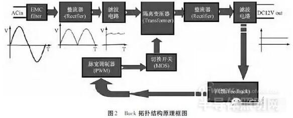 是buck拓扑结构的开关电源原理示意框图