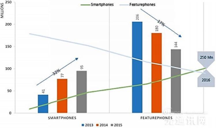 印度电话行业