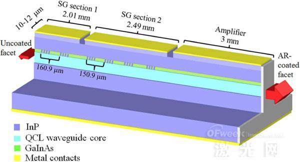 量子级联激光器