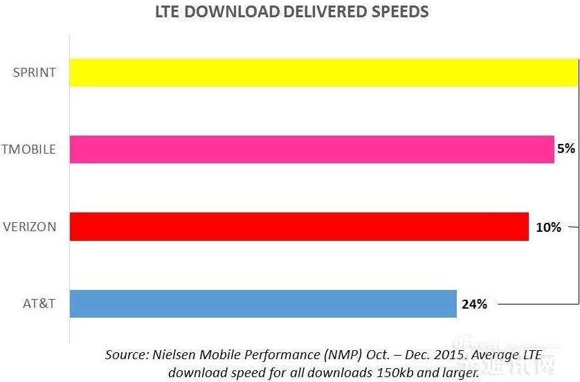 LTE下载速度