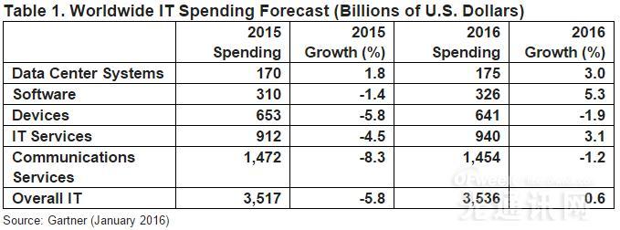 2016年全球电信服务行业支出