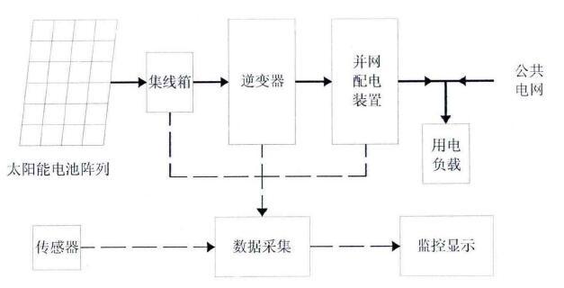数据采集及监控系统,阵列架体,交,直流电力网络,交流配电柜组成,系统