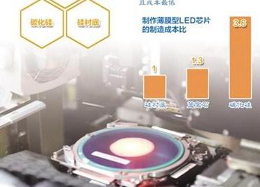 硅衬底LED技术能否带领中国半导体照明改写世界格局?