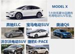 5大豪华车企齐推电动SUV 将陆续引入中国(图)