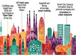 智慧城市建设要与市民需求相匹配