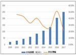 我国车联网市场规模及发展趋势分析