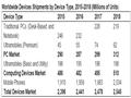Gartner:2016年全球移动设备支出增长1.2%