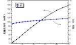 圆融科技单颗芯片最大光输出功率破LED产业世界纪录