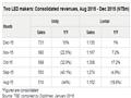 隆达电子/东贝光电2015年12月综合营收对比分析