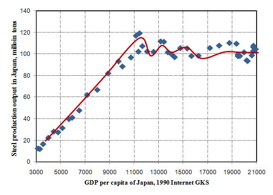 日本历年人均gdp_日本历年GDP及人均GDP一览 1950