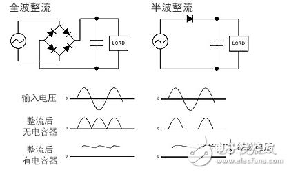 ac/dc转换器的工作原理