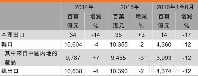 2016年1-6月香港灯饰业概况