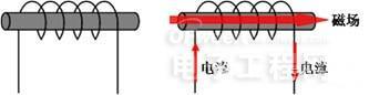 电感简介及电感失效分析