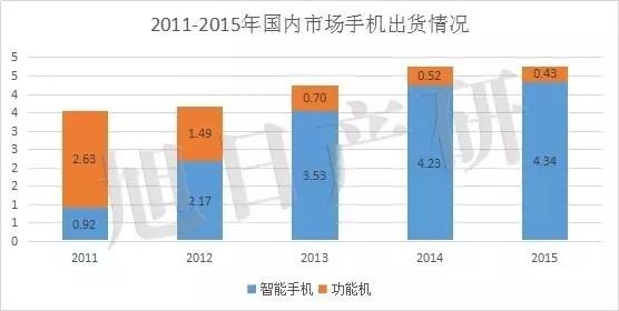 从2015年国内畅销手机排行榜看全球手机市场变化
