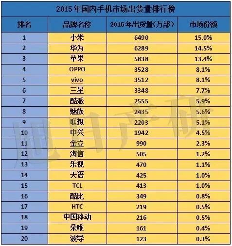 从2015年国内畅销手机排行榜看全球手机市场