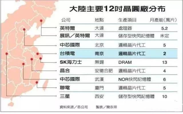 辟谣:中芯国际并不会在宁波建12寸晶圆厂