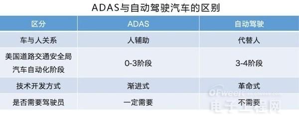 实现自动驾驶汽车的关键 ADAS是个什么鬼?